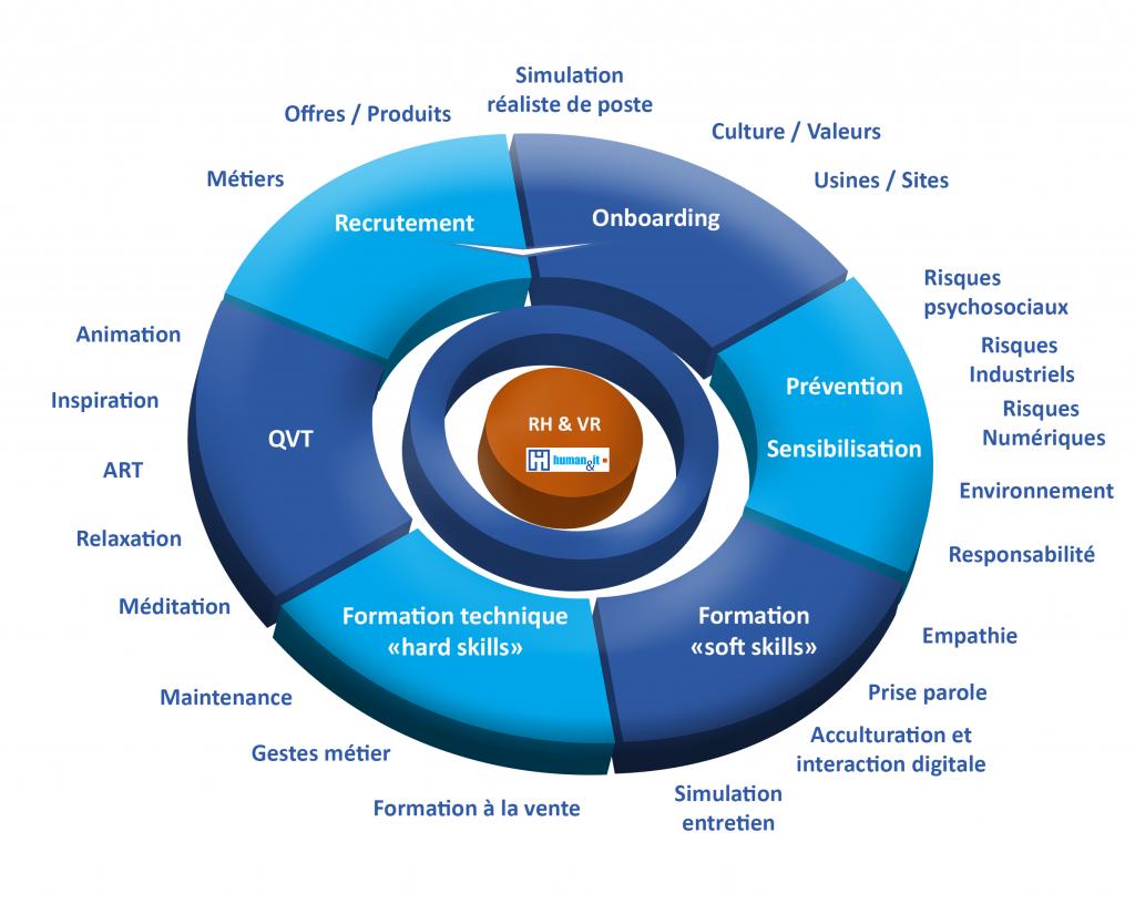 Human & IT - Réalité virtuelle et RH : Quels usages ?