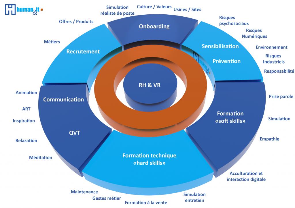Human & IT -Les usage de la réalité virtuelle (VR) au service des ressources humaines (RH)