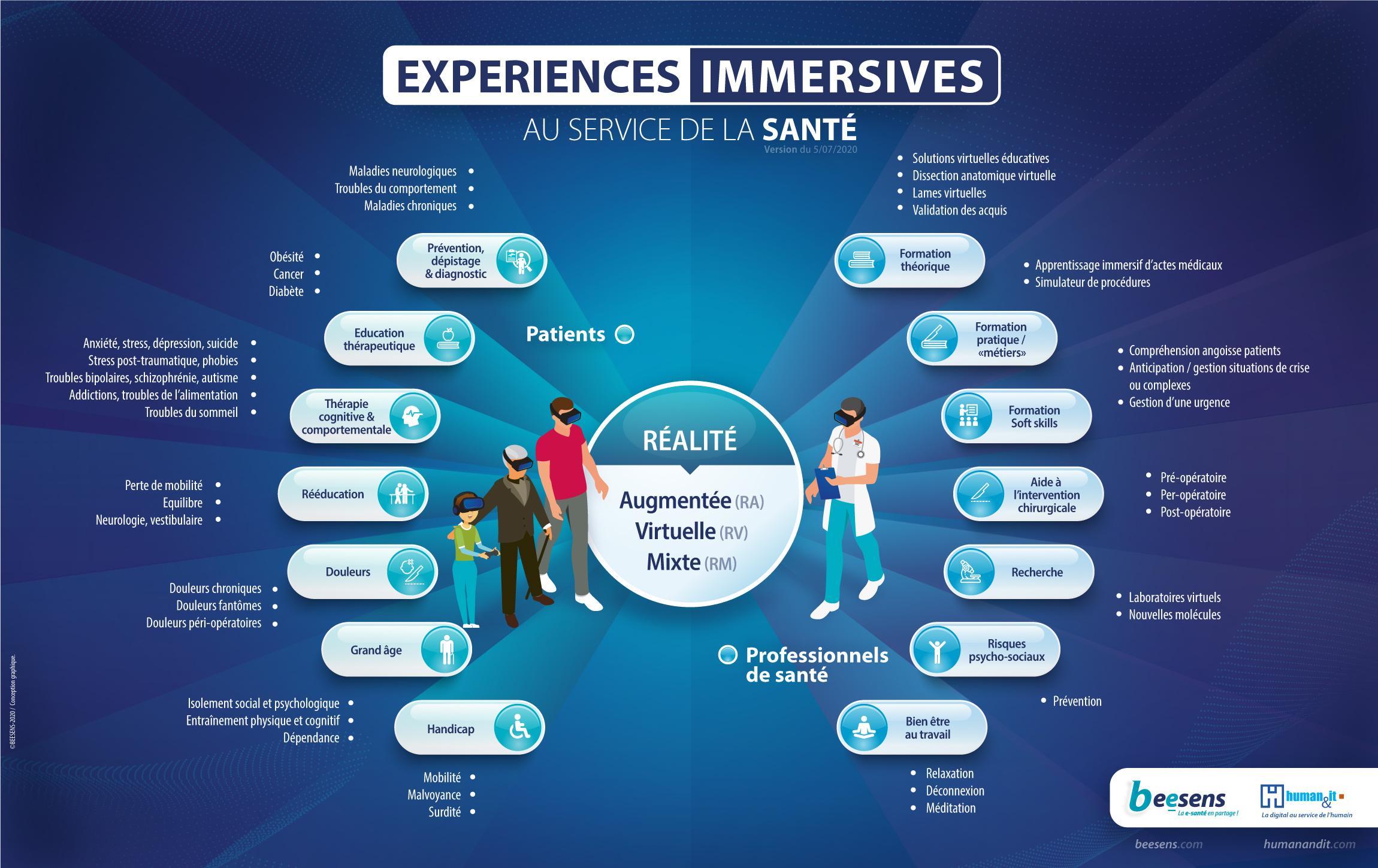 Cartographie des usages des solutions immersives dans la santé - Human & IT